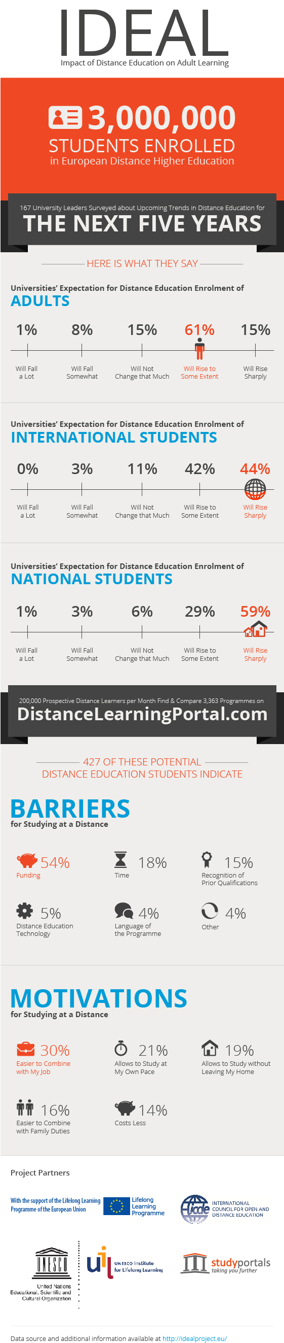 Adults in distance education